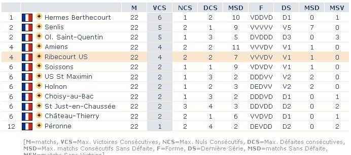 086 saison 2010 2011 - Classement douze coups de midi ...